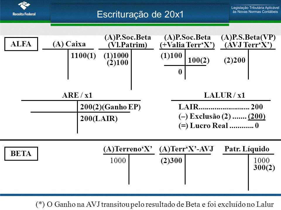 Escrituração de 20x1 ALFA BETA (A)Terreno'X' 1000 Patr. Líquido 1000 (A) Caixa 1100(1) (A)P.Soc.Beta (Vl.Patrim) (1)1000 (A)P.Soc.Beta (+Valia Terr'X'