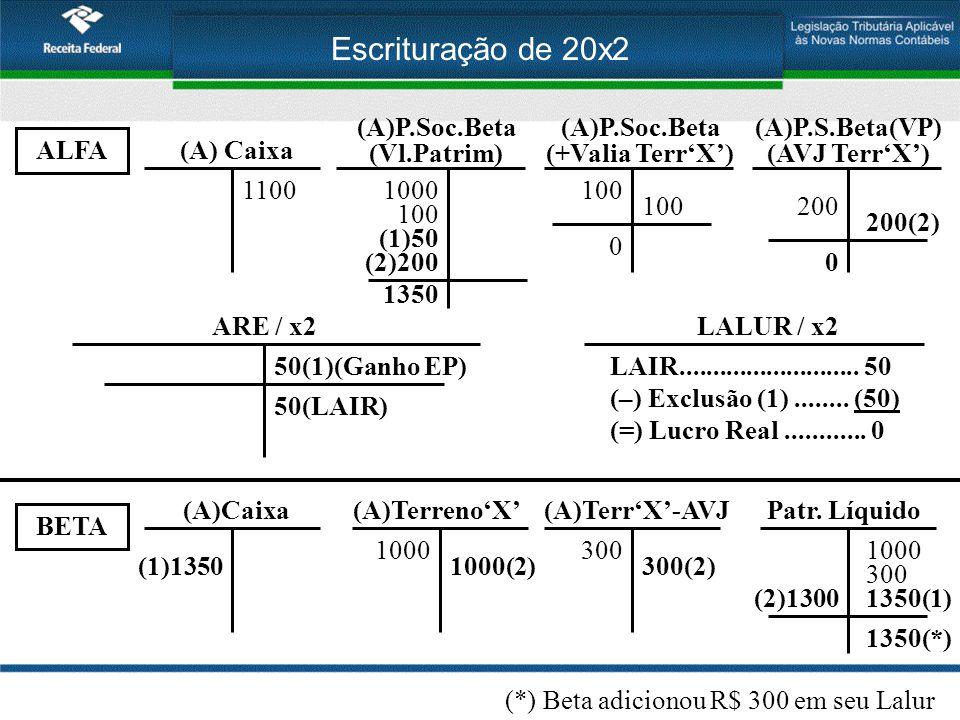 Escrituração de 20x2 ALFA BETA (A)Terreno'X' 1000 Patr. Líquido 1000 (A) Caixa 1100 (A)P.Soc.Beta (Vl.Patrim) 1000 (A)P.Soc.Beta (+Valia Terr'X') 100