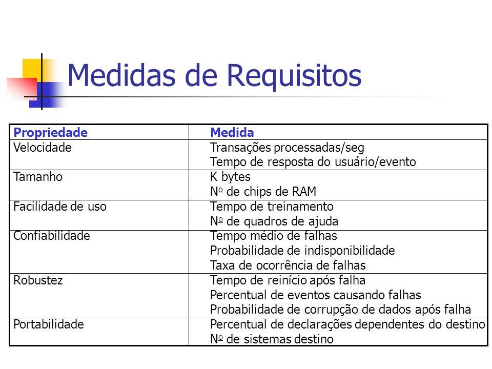 Medidas de Requisitos PropriedadeMedida VelocidadeTransações processadas/seg Tempo de resposta do usuário/evento TamanhoK bytes N o de chips de RAM Fa
