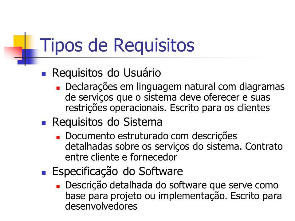 Tipos de Requisitos Requisitos do Usuário Declarações em linguagem natural com diagramas de serviços que o sistema deve oferecer e suas restrições ope