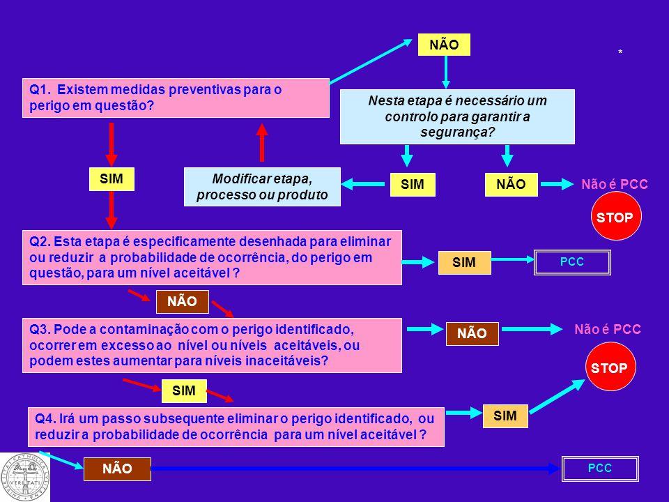 8- Determinar os PCC's (Princípio 2) Nos passos onde perigos criticos sejam sujeitos do controlo é necessario decidir se estes passos / perigos sejam