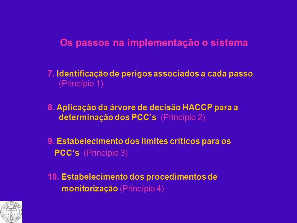 Os passos na implementação o sistema 1. Definir âmbito do plano de HACCP 2. Formação da equipa HACCP 3. Descrição do produto 4. Identificação do uso p