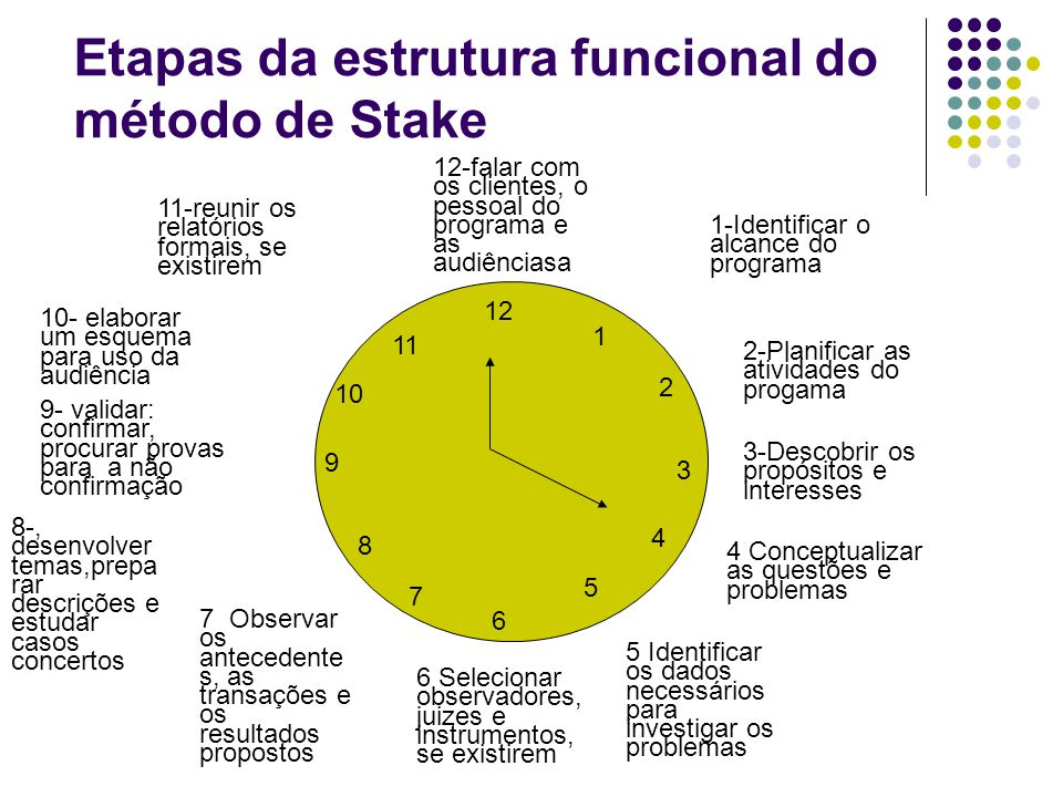 Etapas da estrutura funcional do método de Stake 1-Identificar o alcance do programa 2-Planificar as atividades do progama 3-Descobrir os propósitos e