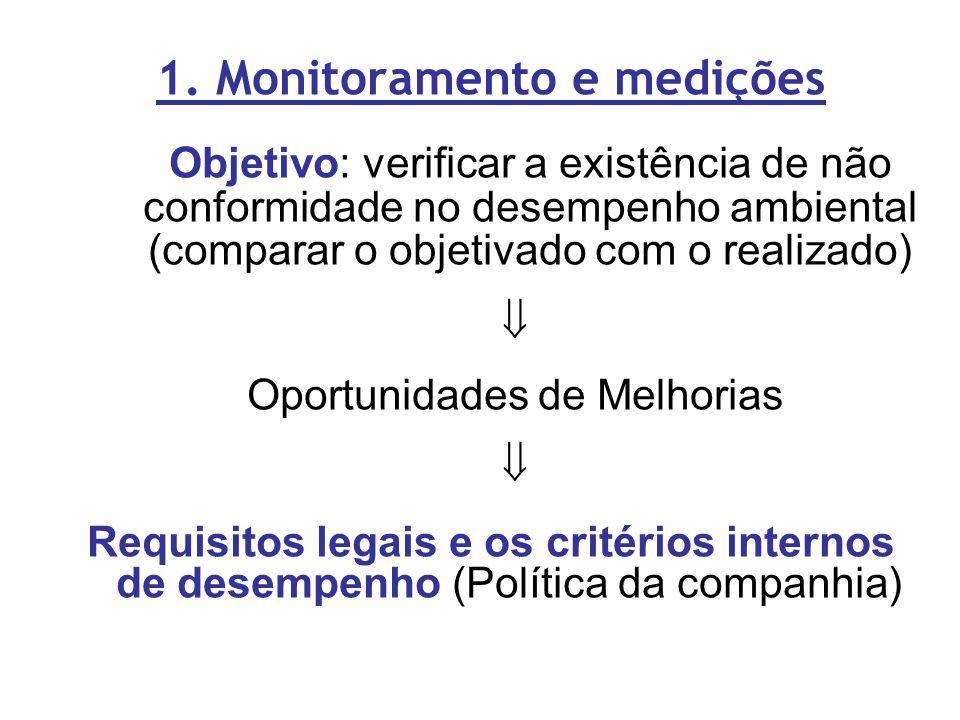 1. Monitoramento e medições Objetivo: verificar a existência de não conformidade no desempenho ambiental (comparar o objetivado com o realizado)  Opo