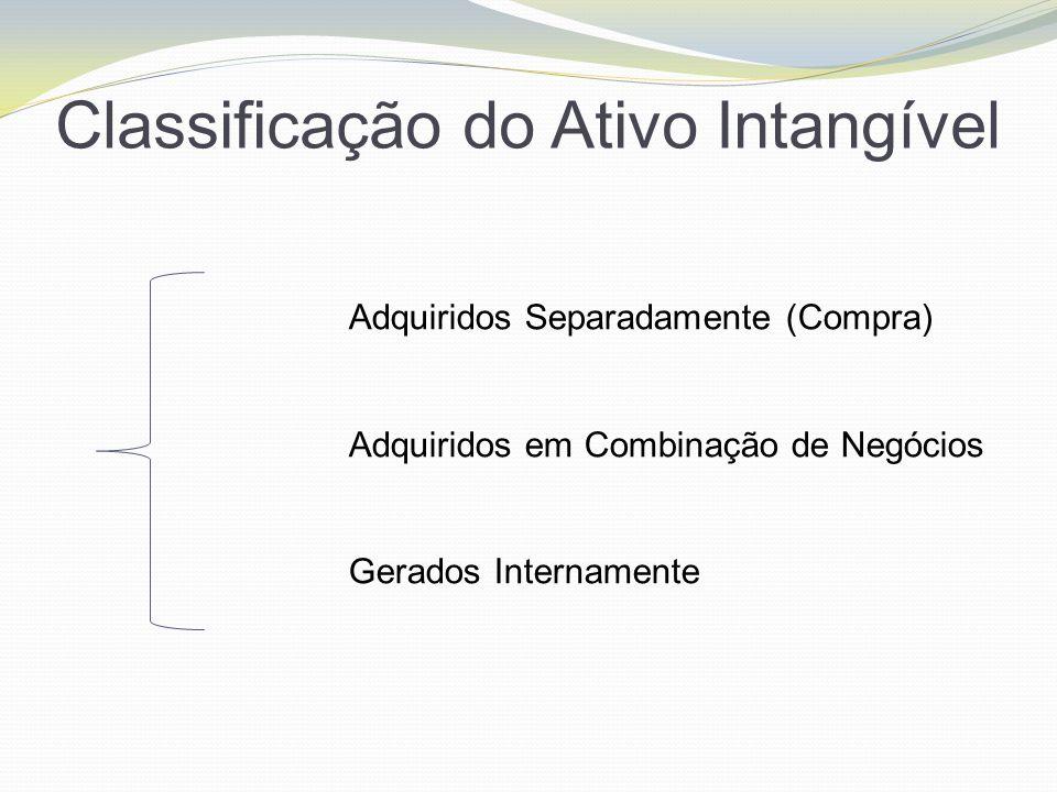 Classificação do Ativo Intangível Adquiridos Separadamente (Compra) Adquiridos em Combinação de Negócios Gerados Internamente