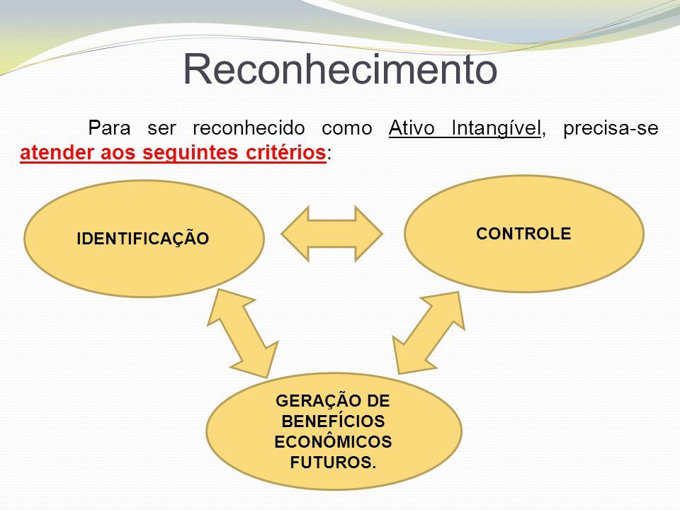 Reconhecimento Para ser reconhecido como Ativo Intangível, precisa-se atender aos seguintes critérios: IDENTIFICAÇÃO CONTROLE GERAÇÃO DE BENEFÍCIOS EC