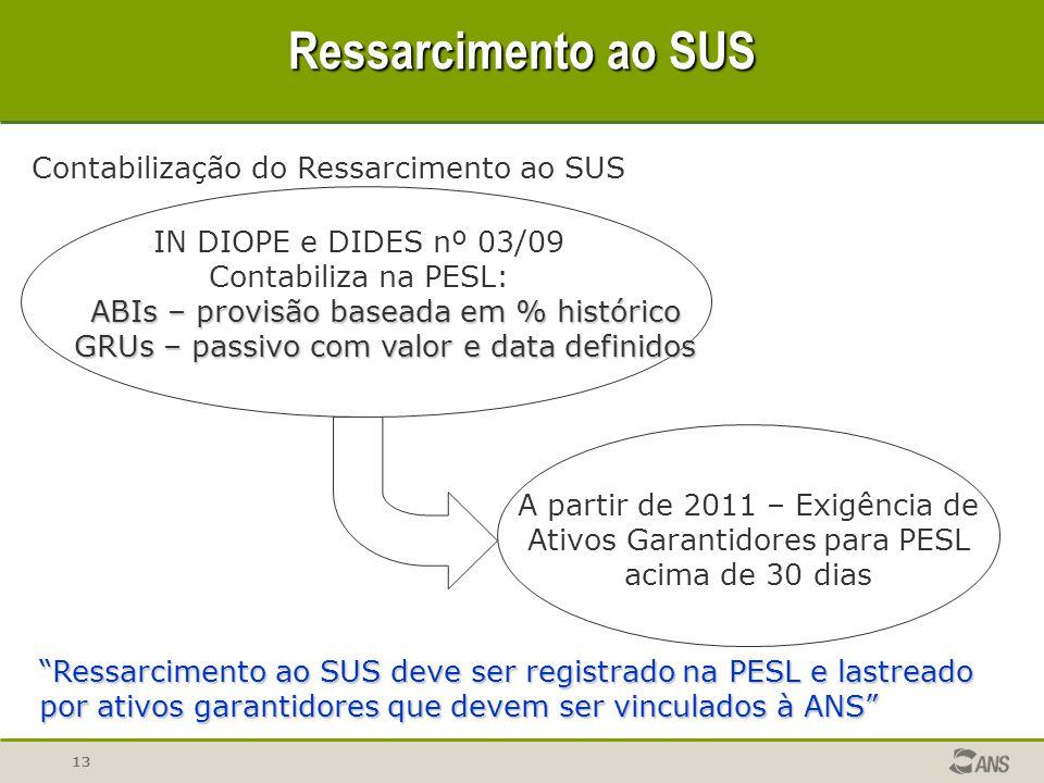 13 Ressarcimento ao SUS Contabilização do Ressarcimento ao SUS IN DIOPE e DIDES nº 03/09 Contabiliza na PESL: ABIs – provisão baseada em % histórico G