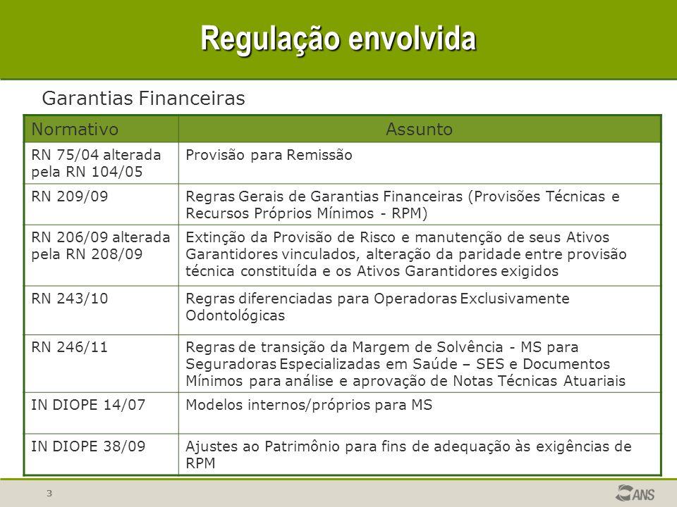 3 Regulação envolvida NormativoAssunto RN 75/04 alterada pela RN 104/05 Provisão para Remissão RN 209/09Regras Gerais de Garantias Financeiras (Provis