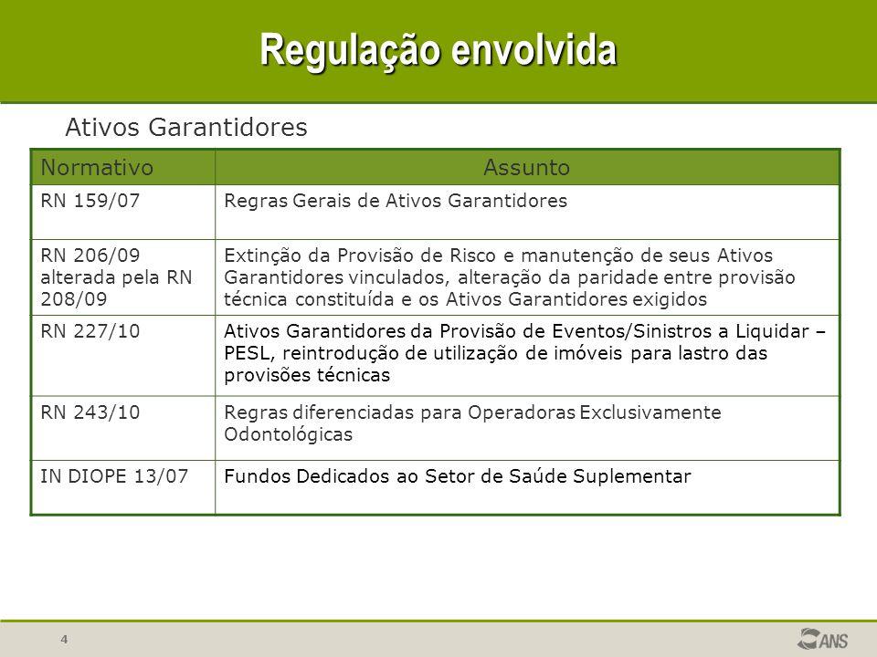 4 Regulação envolvida NormativoAssunto RN 159/07Regras Gerais de Ativos Garantidores RN 206/09 alterada pela RN 208/09 Extinção da Provisão de Risco e
