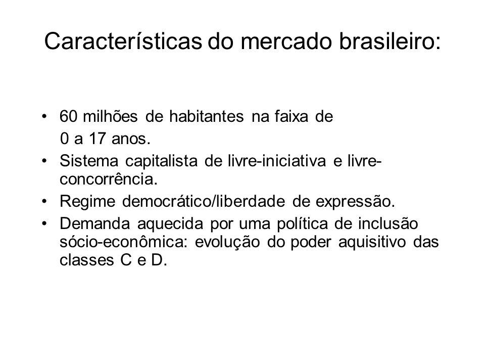 Características do mercado brasileiro: 60 milhões de habitantes na faixa de 0 a 17 anos. Sistema capitalista de livre-iniciativa e livre- concorrência