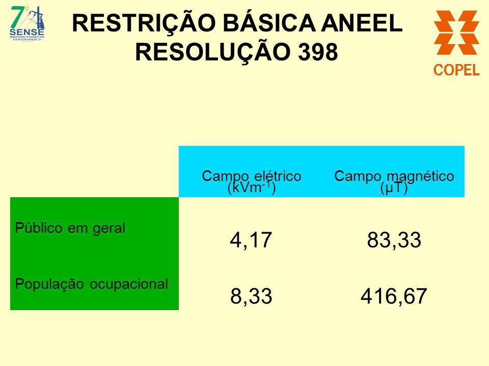 RESTRIÇÃO BÁSICA ANEEL RESOLUÇÃO 398 Campo elétrico (kVm -1 ) Campo magnético (μT) Público em geral 4,1783,33 População ocupacional 8,33416,67