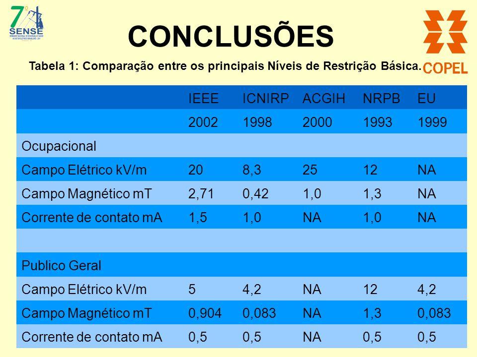 CONCLUSÕES Tabela 1: Comparação entre os principais Níveis de Restrição Básica. IEEEICNIRPACGIHNRPBEU 20021998200019931999 Ocupacional Campo Elétrico