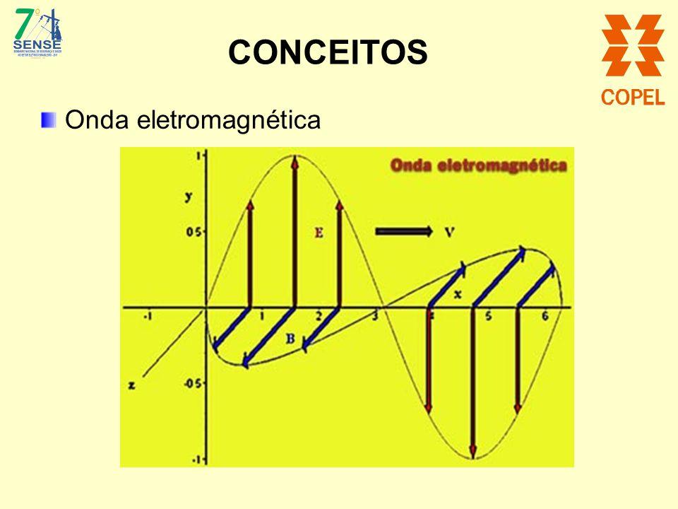 A exposição a campos elétricos e magnéticos de frequência baixa: Resulta em uma absorção de energia desprezível.