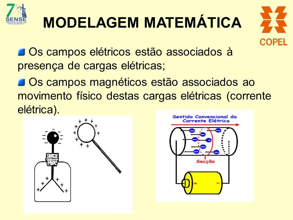 MODELAGEM MATEMÁTICA Os campos elétricos estão associados à presença de cargas elétricas; Os campos magnéticos estão associados ao movimento físico de