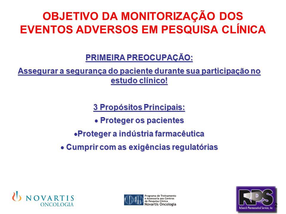 3 OBJETIVO DA MONITORIZAÇÃO DOS EVENTOS ADVERSOS EM PESQUISA CLÍNICA  A maioria dos estudos clínicos estuda a SEGURANÇA e EFICÁCIA da medicação investigacional ou seja:  A medicação é segura.