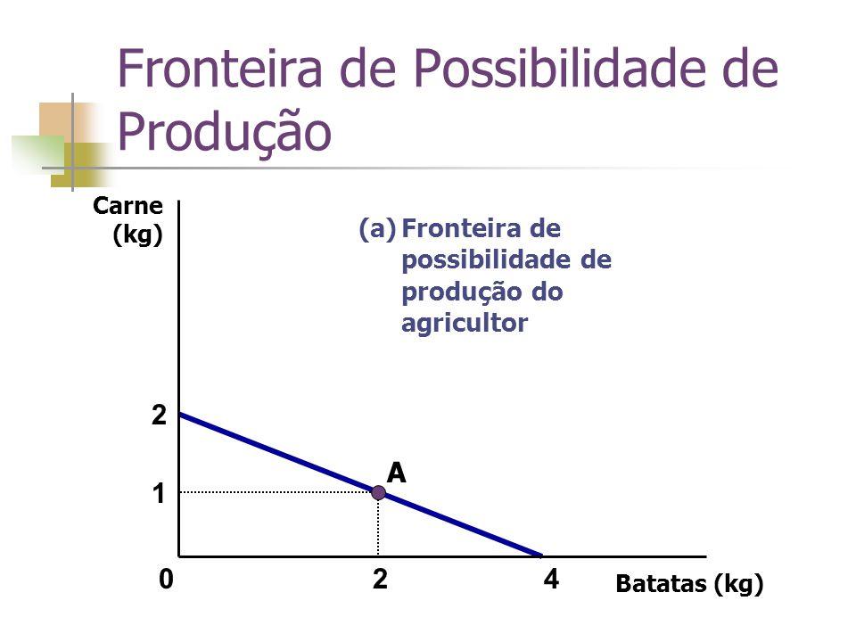Batatas (kg) Carne (kg) 4 2 1 2 (a)Fronteira de possibilidade de produção do agricultor 0 A Fronteira de Possibilidade de Produção