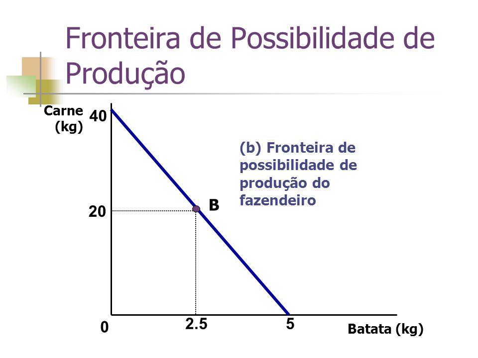 Batata (kg) 5 40 20 2.5 (b) Fronteira de possibilidade de produção do fazendeiro 0 B Carne (kg)