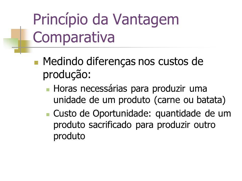 Princípio da Vantagem Comparativa Medindo diferenças nos custos de produção: Horas necessárias para produzir uma unidade de um produto (carne ou batat