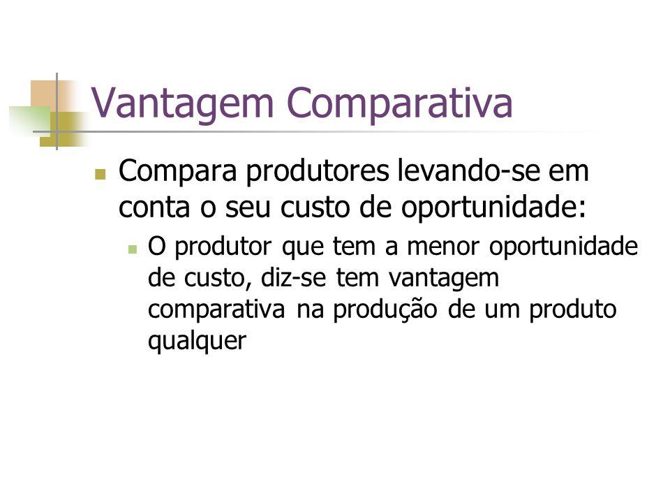 Vantagem Comparativa Compara produtores levando-se em conta o seu custo de oportunidade: O produtor que tem a menor oportunidade de custo, diz-se tem