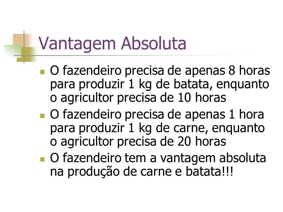 Vantagem Absoluta O fazendeiro precisa de apenas 8 horas para produzir 1 kg de batata, enquanto o agricultor precisa de 10 horas O fazendeiro precisa