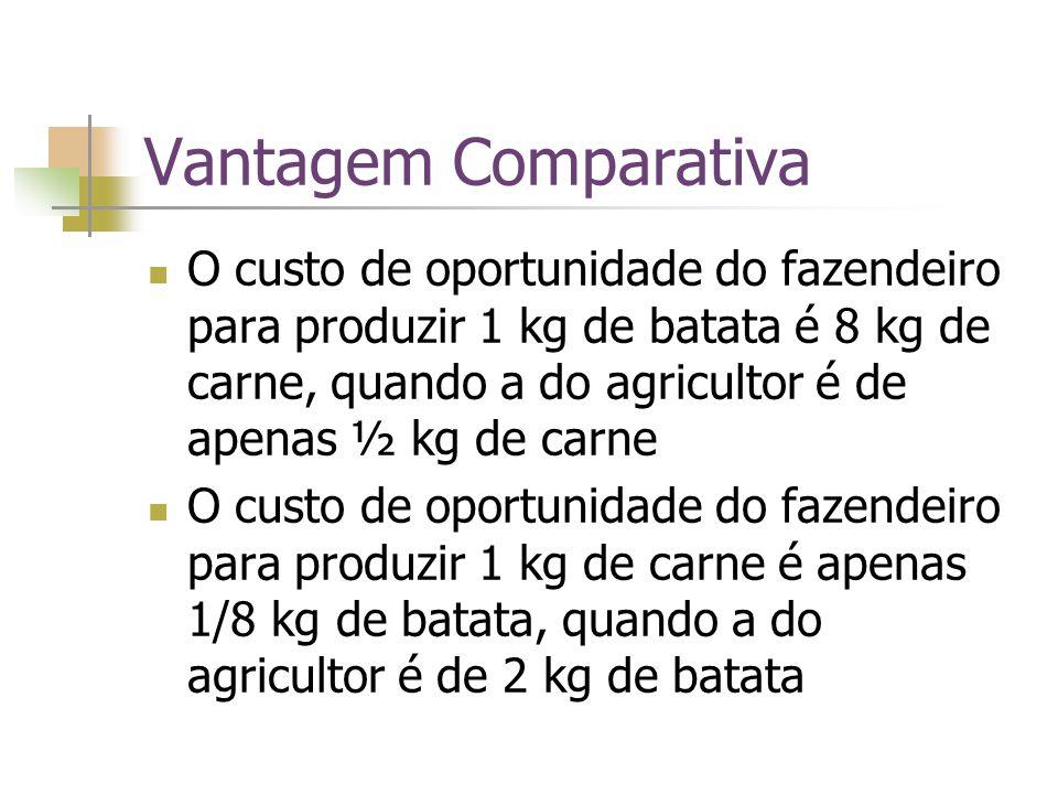 Vantagem Comparativa O custo de oportunidade do fazendeiro para produzir 1 kg de batata é 8 kg de carne, quando a do agricultor é de apenas ½ kg de ca