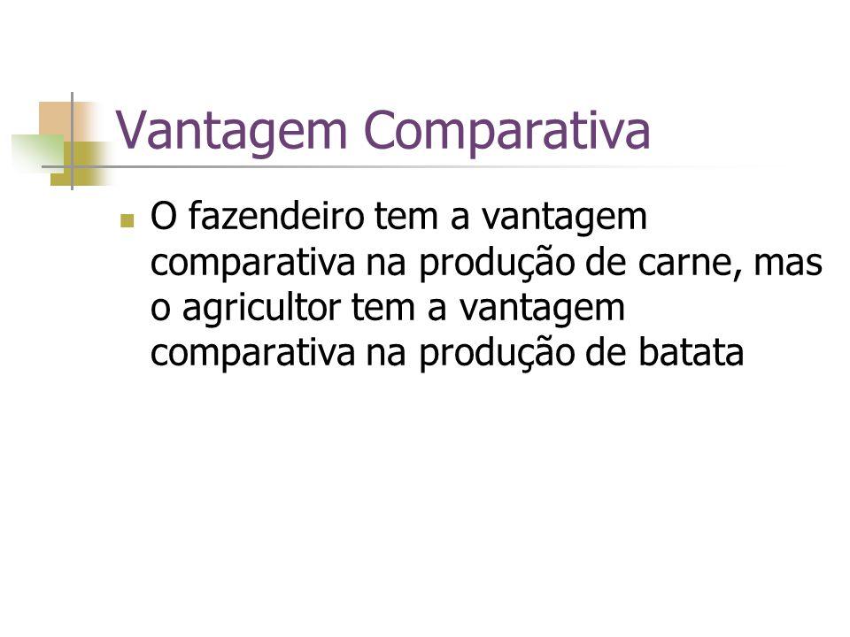 Vantagem Comparativa O fazendeiro tem a vantagem comparativa na produção de carne, mas o agricultor tem a vantagem comparativa na produção de batata