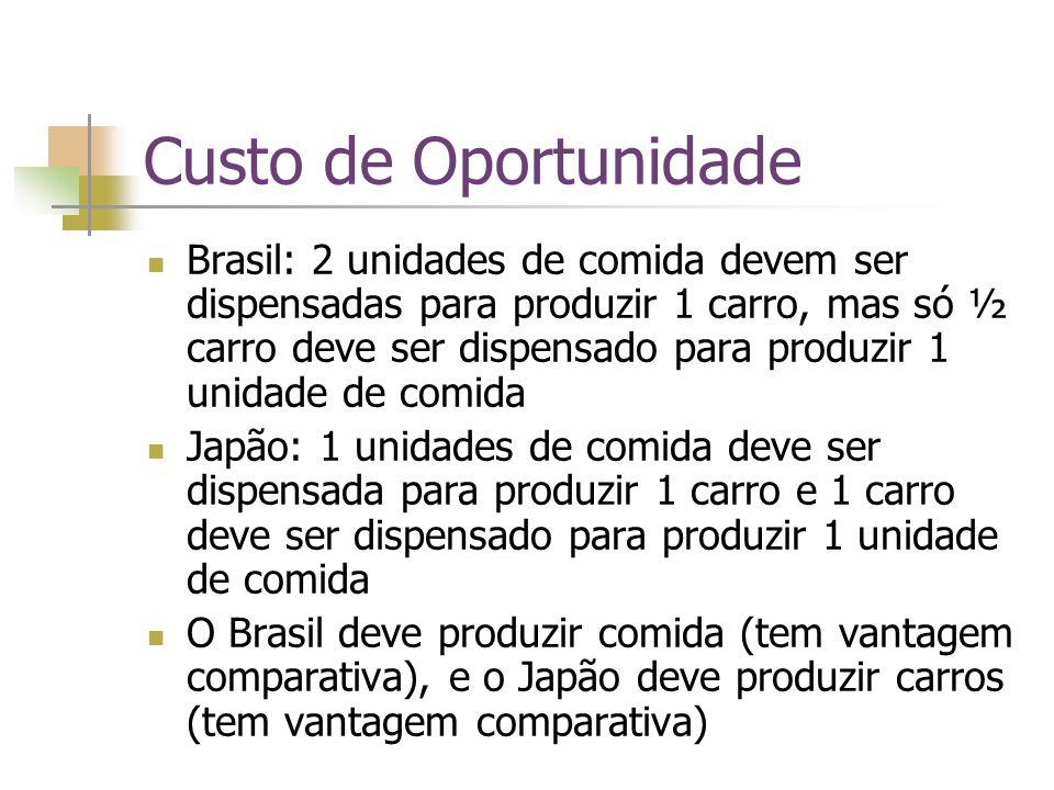 Custo de Oportunidade Brasil: 2 unidades de comida devem ser dispensadas para produzir 1 carro, mas só ½ carro deve ser dispensado para produzir 1 uni