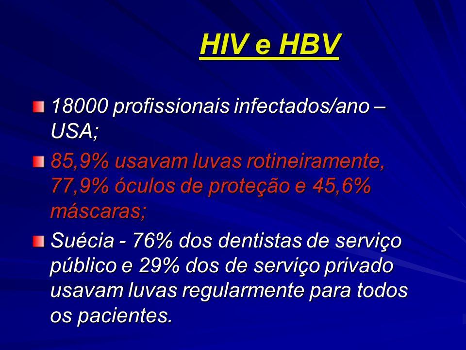 HIV e HBV HIV e HBV 18000 profissionais infectados/ano – USA; 85,9% usavam luvas rotineiramente, 77,9% óculos de proteção e 45,6% máscaras; Suécia - 76% dos dentistas de serviço público e 29% dos de serviço privado usavam luvas regularmente para todos os pacientes.