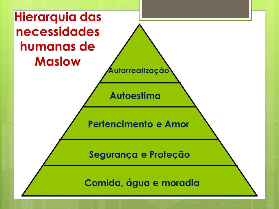 Autorrealização Autoestima Pertencimento e Amor Segurança e Proteção Comida, água e moradia Hierarquia das necessidades humanas de Maslow