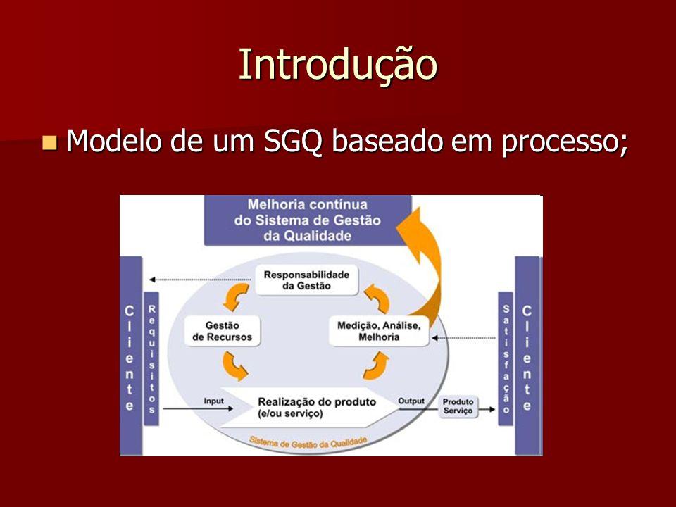 Introdução Modelo de um SGQ baseado em processo; Modelo de um SGQ baseado em processo;