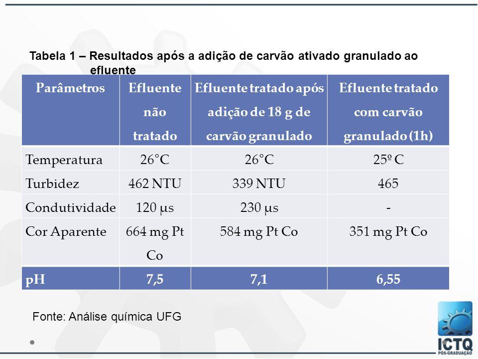 Parâmetros Efluente não tratado Efluente tratado após adição de 18 g de carvão granulado Efluente tratado com carvão granulado (1h) Temperatura 26°C 2