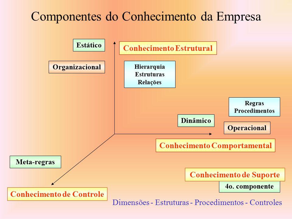 Se o conhecimento tem várias dimensões, em qual delas você está trabalhando? Conhecimento - Componentes Conceitos Essenciais