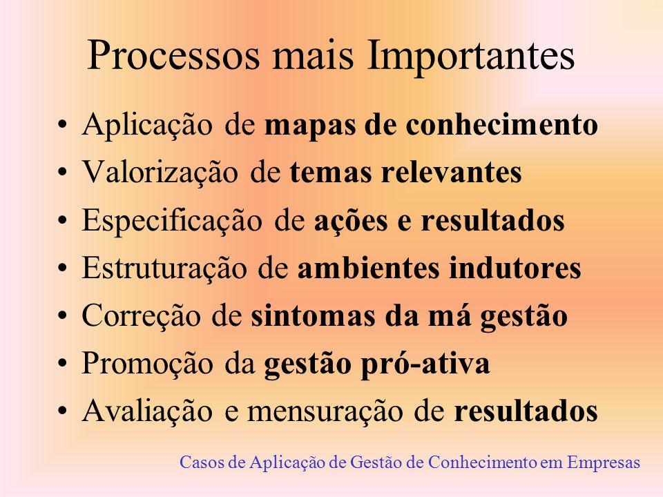 Trabalho - Tópicos Principais A identificação dos processos Quanto do trabalho é conhecimento? Quando o conhecimento gera resultados? Os sintomas da m