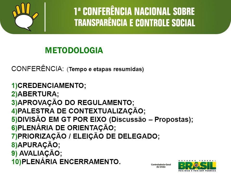 METODOLOGIA CONFERÊNCIA: (Tempo e etapas resumidas) 1)CREDENCIAMENTO; 2)ABERTURA; 3)APROVAÇÃO DO REGULAMENTO; 4)PALESTRA DE CONTEXTUALIZAÇÃO; 5)DIVISÃO EM GT POR EIXO (Discussão – Propostas); 6)PLENÁRIA DE ORIENTAÇÃO; 7)PRIORIZAÇÃO / ELEIÇÃO DE DELEGADO; 8)APURAÇÃO; 9) AVALIAÇÃO; 10)PLENÁRIA ENCERRAMENTO.