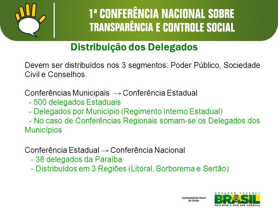 Devem ser distribuídos nos 3 segmentos: Poder Público, Sociedade Civil e Conselhos. Conferências Municipais → Conferência Estadual - 500 delegados Est