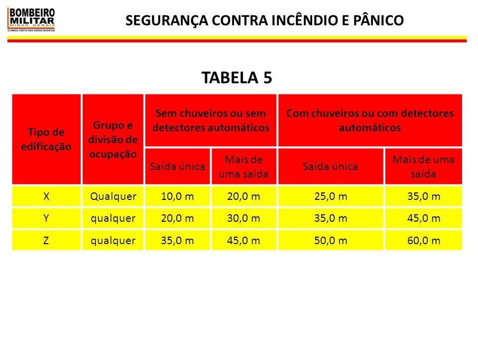 SEGURANÇA CONTRA INCÊNDIO E PÂNICO 29  Para uso da tabela 5 devem ser consideradas as características construtivas da edificação, constante da tabela 3, edificações classes X, Y e Z.