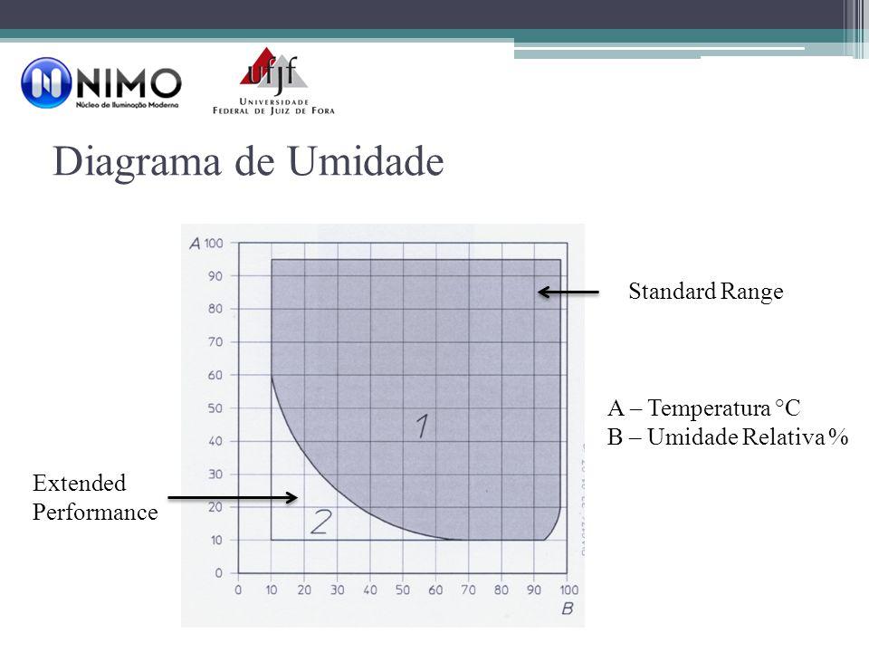 Diagrama de Umidade Standard Range Extended Performance A – Temperatura °C B – Umidade Relativa %