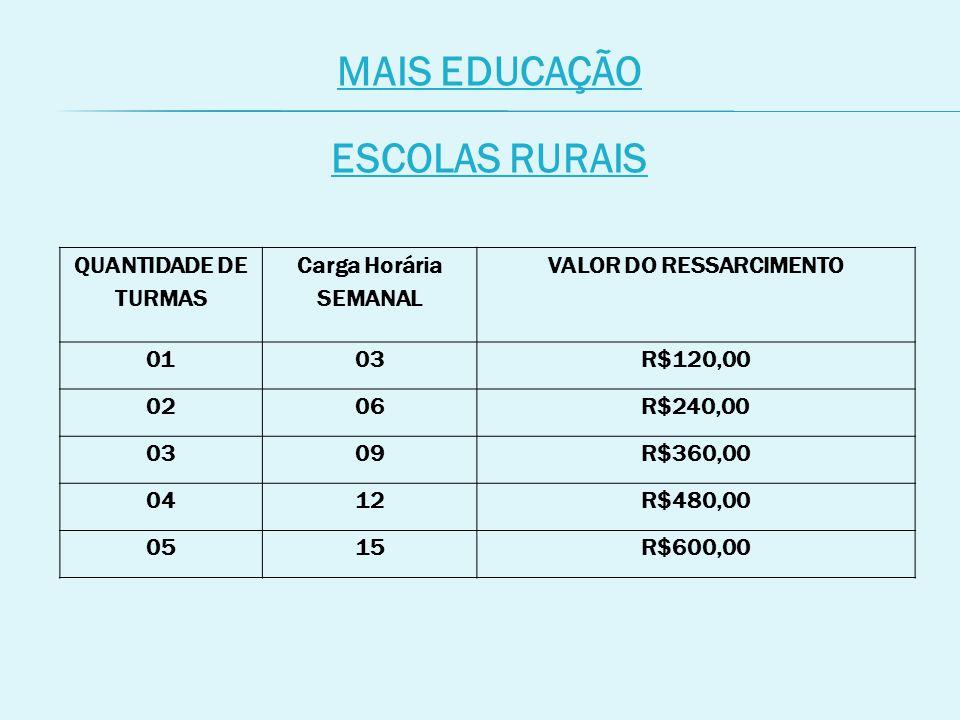 MAIS EDUCAÇÃO ESCOLAS RURAIS QUANTIDADE DE TURMAS Carga Horária SEMANAL VALOR DO RESSARCIMENTO 0103R$120,00 0206R$240,00 0309R$360,00 0412R$480,00 0515R$600,00