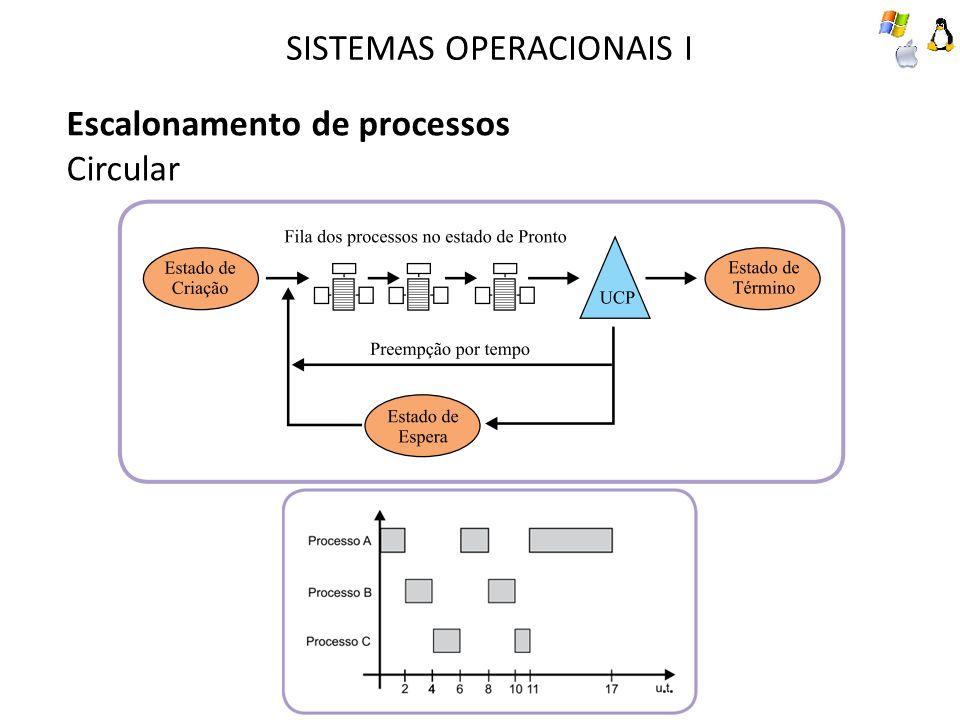 SISTEMAS OPERACIONAIS I Escalonamento de processos Circular