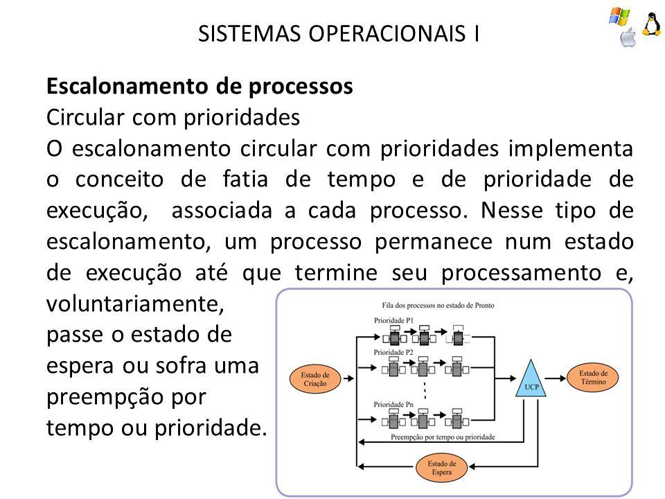 Escalonamento de processos Circular com prioridades O escalonamento circular com prioridades implementa o conceito de fatia de tempo e de prioridade de execução, associada a cada processo.