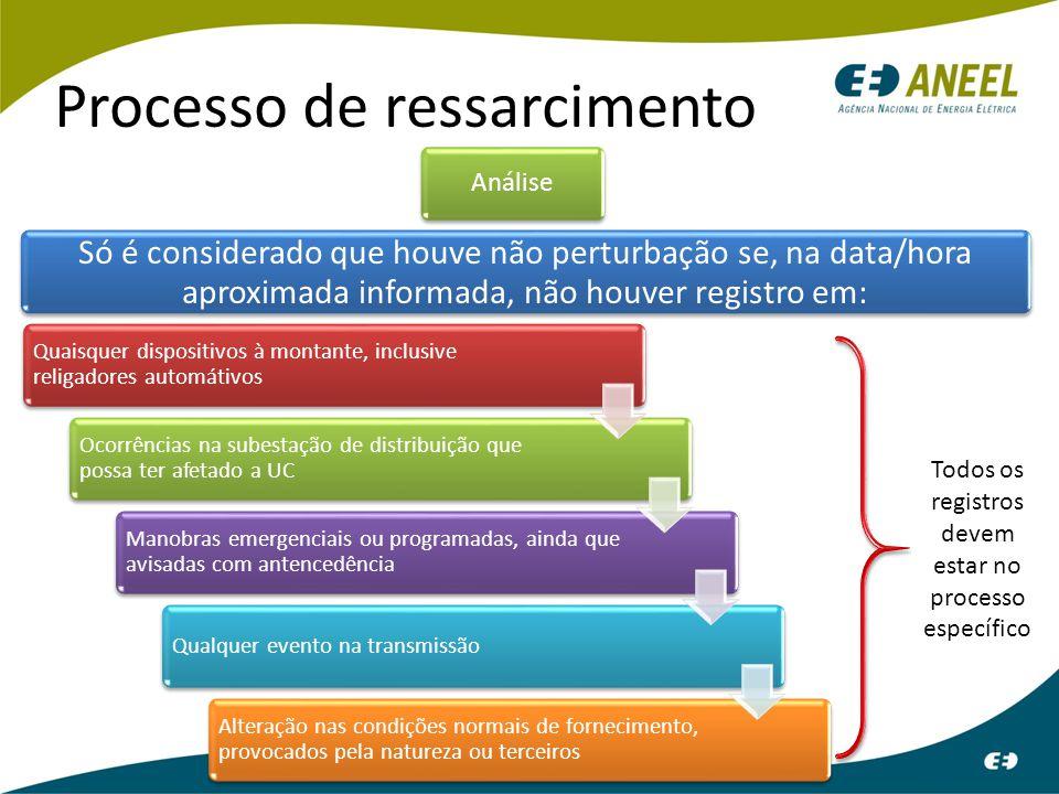 Processo de ressarcimento Análise Só é considerado que houve não perturbação se, na data/hora aproximada informada, não houver registro em: Quaisquer