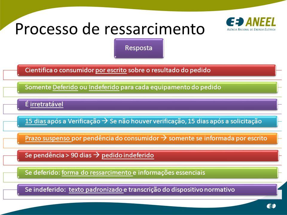 Processo de ressarcimento Resposta Cientifica o consumidor por escrito sobre o resultado do pedidoSomente Deferido ou Indeferido para cada equipamento