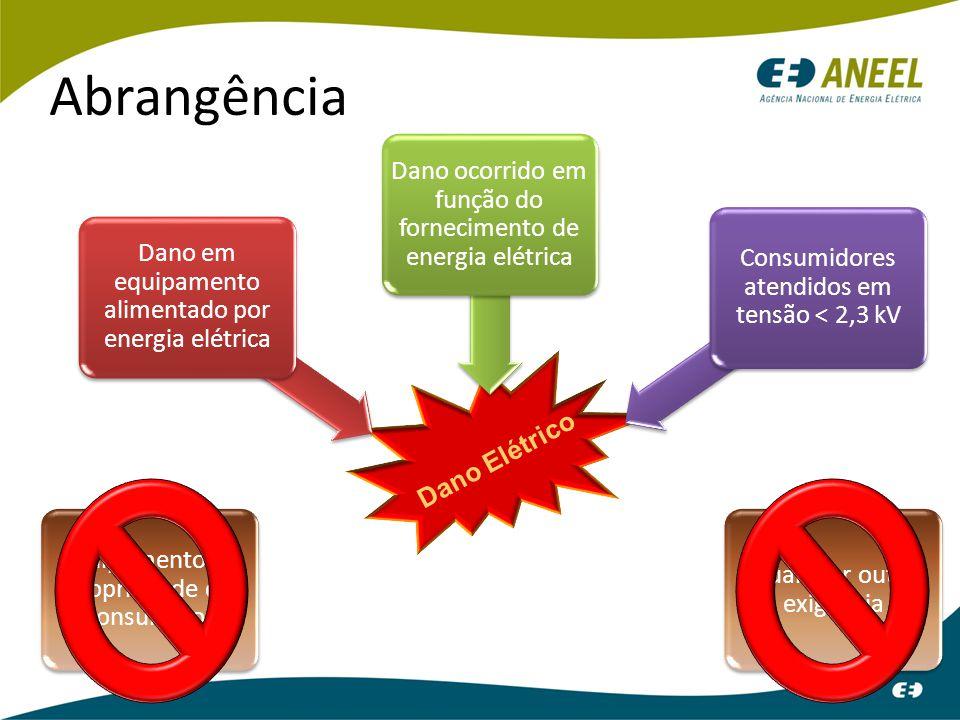 Dano Elétrico Abrangência Dano em equipamento alimentado por energia elétrica Dano ocorrido em função do fornecimento de energia elétrica Consumidores