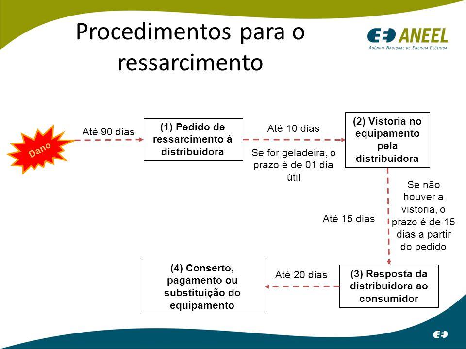 Procedimentos para o ressarcimento Dano (1) Pedido de ressarcimento à distribuidora Até 90 dias (2) Vistoria no equipamento pela distribuidora Até 10