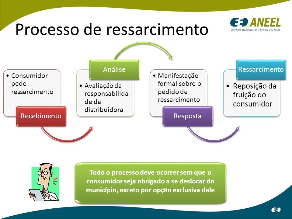 Processo de ressarcimento Recebimento Prazo Consumidor tem até 90 dias após a ocorrência do dano para requerer ressarcimento.