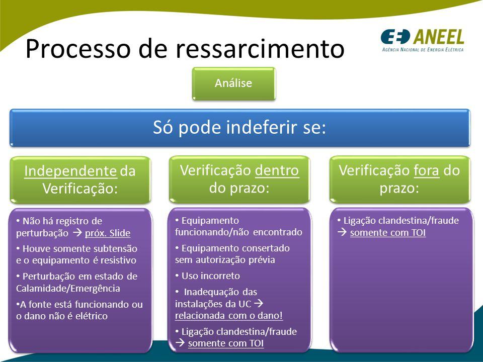 Processo de ressarcimento Análise Só pode indeferir se: Ligação clandestina/fraude  somente com TOI Independente da Verificação: Equipamento funciona