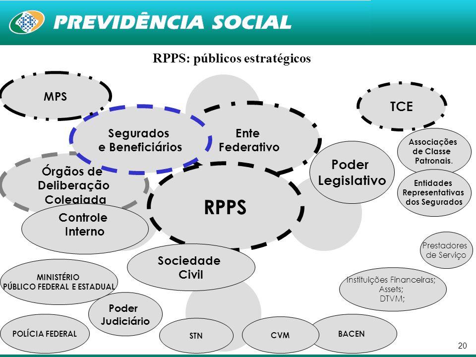 20 Ente Federativo RPPS Órgãos de Deliberação Colegiada Segurados e Beneficiários Controle Interno Sociedade Civil MPS BACEN Instituições Financeiras;