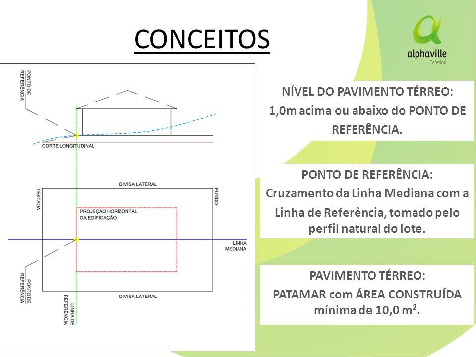 CONCEITOS NÍVEL DO PAVIMENTO TÉRREO: 1,0m acima ou abaixo do PONTO DE REFERÊNCIA.