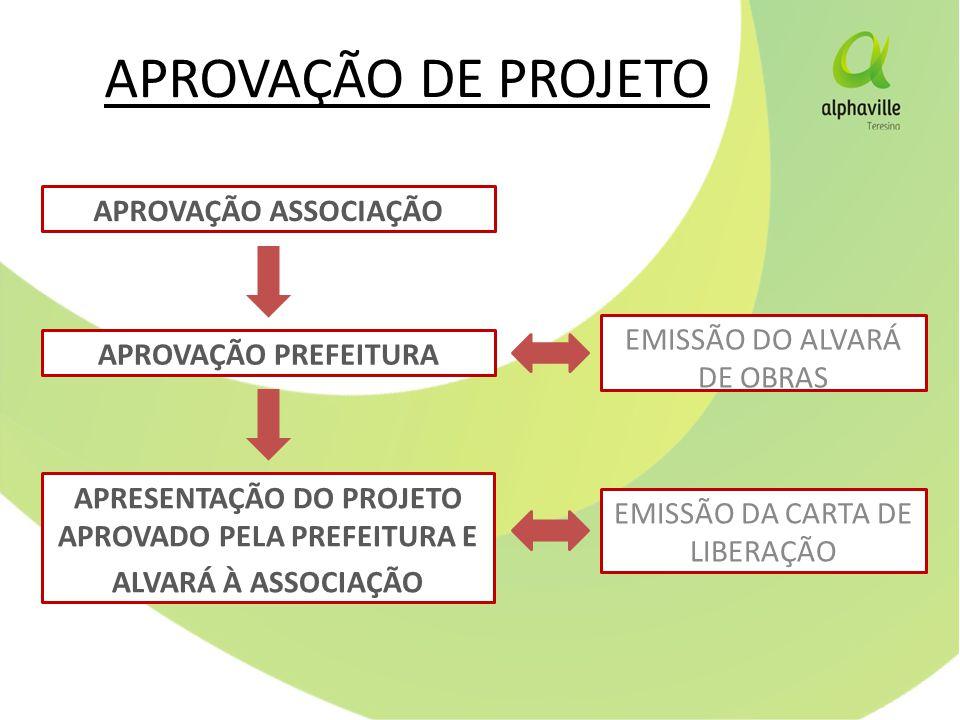 APROVAÇÃO DE PROJETO APROVAÇÃO ASSOCIAÇÃO APROVAÇÃO PREFEITURA APRESENTAÇÃO DO PROJETO APROVADO PELA PREFEITURA E ALVARÁ À ASSOCIAÇÃO EMISSÃO DO ALVARÁ DE OBRAS EMISSÃO DA CARTA DE LIBERAÇÃO