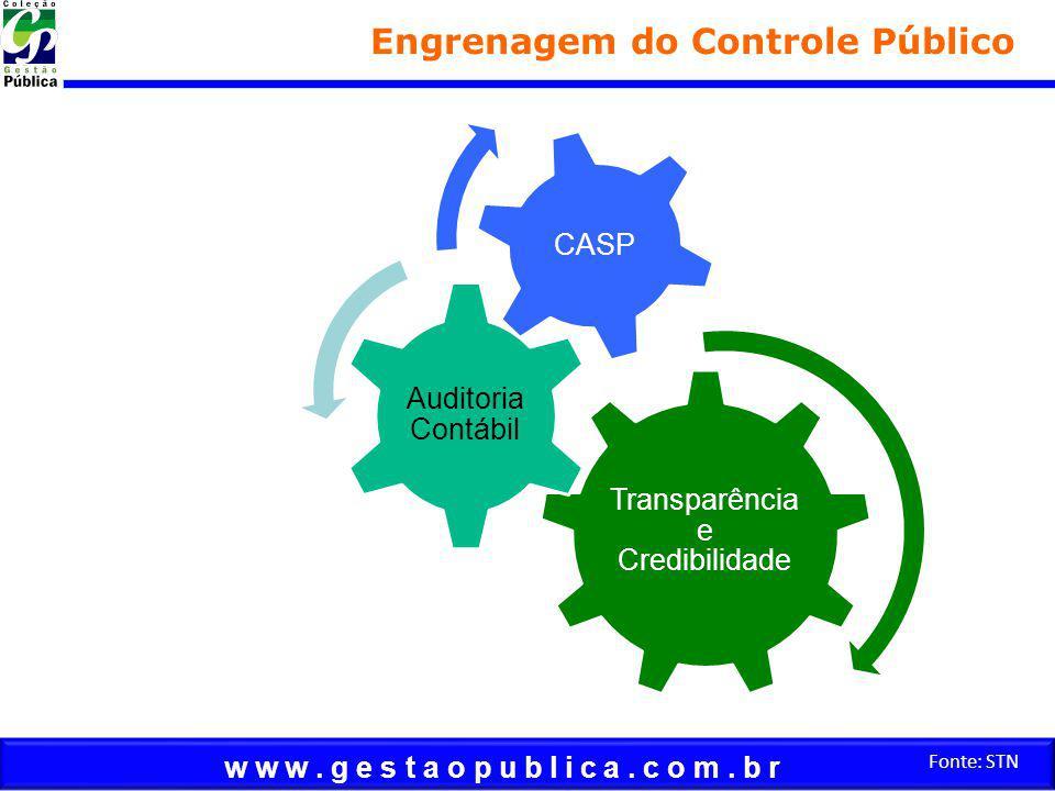 w w w. g e s t a o p u b l i c a. c o m. b r Fonte: STN Engrenagem do Controle Público